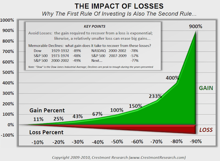 The Impact of losses
