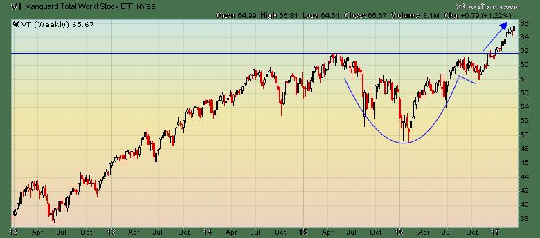 VT - Vanguard Total World Stock ETF