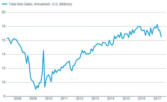Auto sales fell