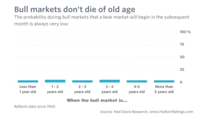 Bull markets don't die of old age