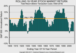 Rolling 10-year returns for stocks