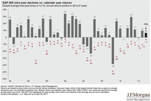 Stock market returns and intra-year declines