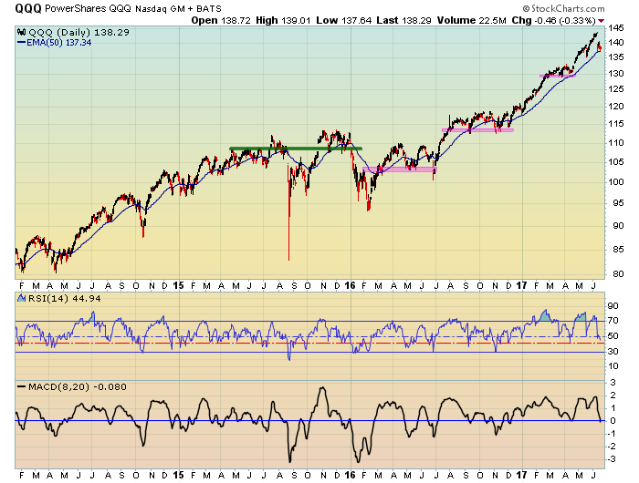 QQQ - a longer term view