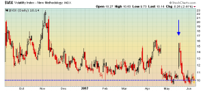 Volatility index doesn't hold the spike higher
