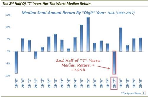 The Worst Median Return