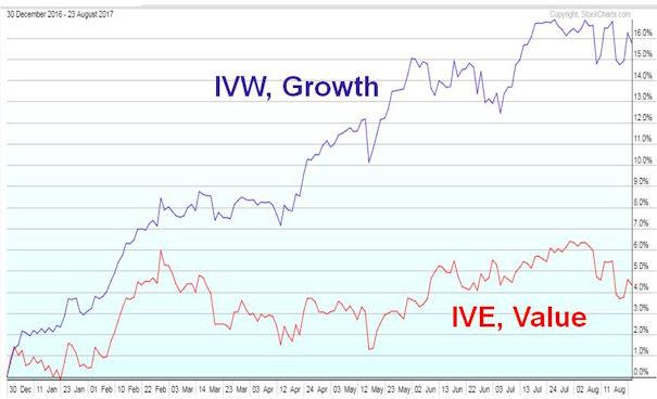 S&P 500 Value vs. Growth, YTD 2017