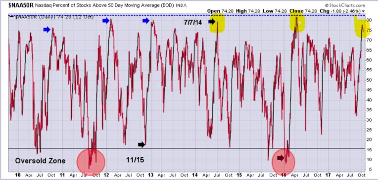 Nasdaq metric spikes to extreme level