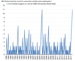Will October break the record for consecutive monthly stock market gains?