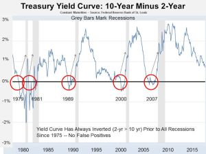 U.S. Treasury Bond 2 and 10-year yield spread