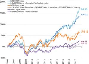 A closer look at sectors driving the markets.
