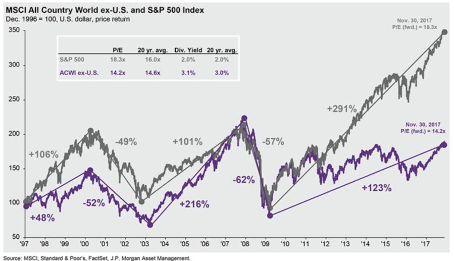 Non-U.S. markets are relatively cheap