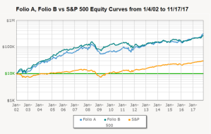Folio A, Folio B vs S&P 500 from 1/4/2002 to 11/17/2017