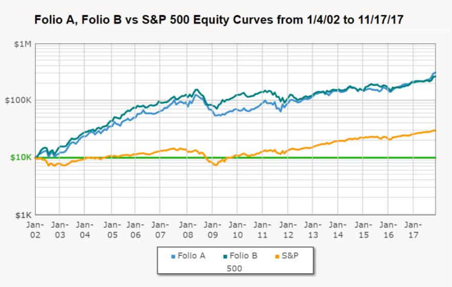Folio A, Folio B vs S&P 500 from 1/4/2002 to 11/17/2017
