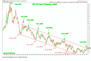 Downward trend of the 10-year U.S. Treasury yield