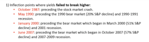 Inflection points where yields failed to break higher
