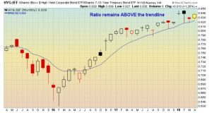 Trend between high-yield bonds and U.S. Treasury bonds