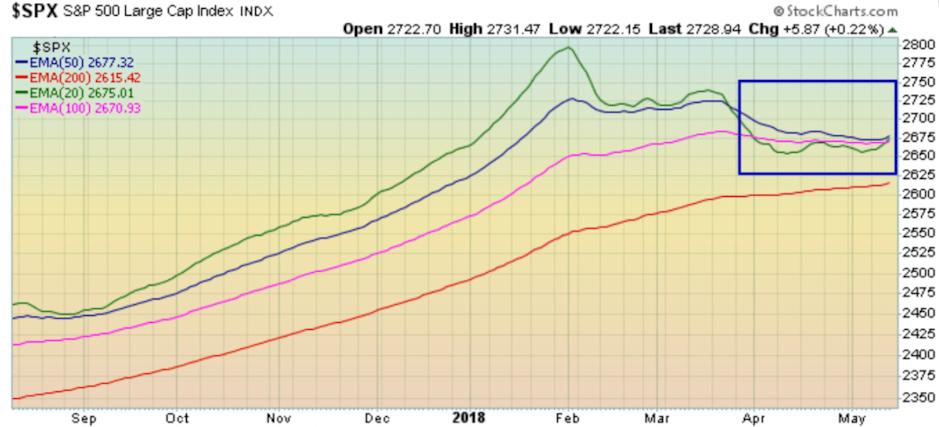 Three S&P 500 EMAs converge