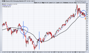 International and emerging market stocks failing to hold support