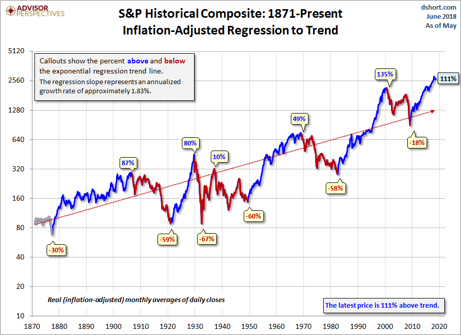 S&P Historical Composite: 1871-Present with regression trend line