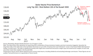 Defensive market sectors have been outperforming