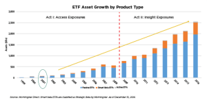 The explosive growth of ETFs opens up the world of long/short investing