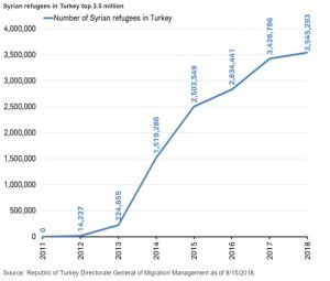 Syrian refugees in Turkey top 3.5 million