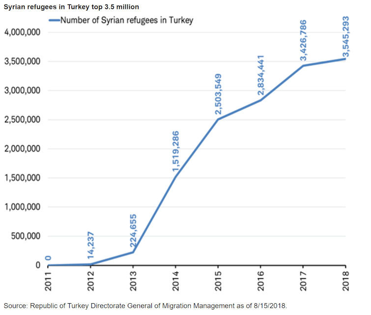 Syrian refugees in Turkey top 3.5 million