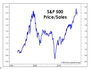Price/sales ratio rises to match dot.com peak