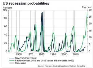 US recession probabilities