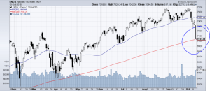 Nasdaq 100 visits its 200-day moving average