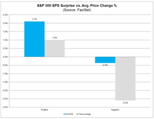 S&P 500 EPS Surprise vs. Avg. Price Change