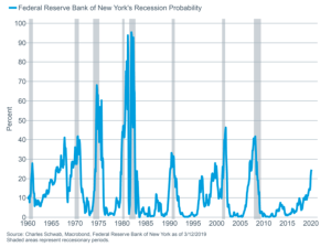 Recession odds have risen