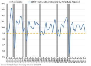 Leading indicator for the world economy