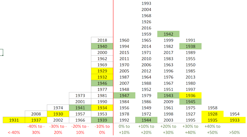 Winning/Losing years (1929-1945)
