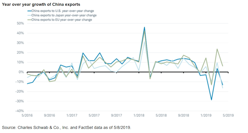Year over year growth of China exports