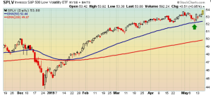 S&P Low Volatility index to new high ground