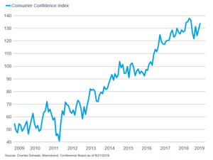 Consumer seems little impacted by trade