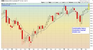 Australian stock market is breaking out