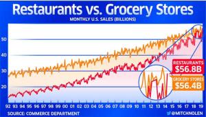 Restaurants vs. Grocery Stores