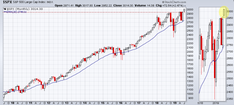 SPX has broken out to new highs
