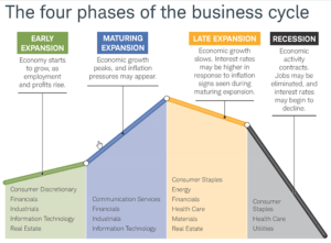 The four phases of the business cycle