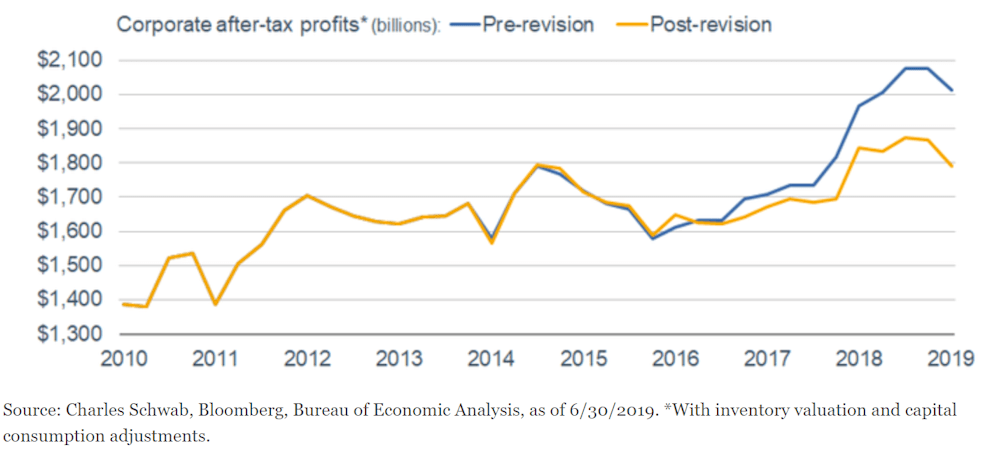 Corporate Profits Flat for Five Years
