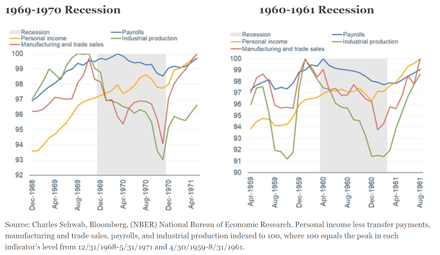 1969-1970 and 1960-1961 Recessions