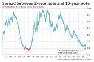 Spread between 2-year note and 10-year note