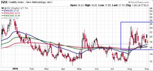 Rise in the VIX volatility index