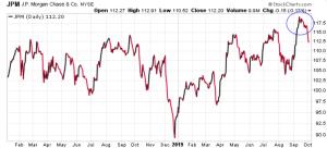 JP Morgan, has recently seen a breakout attempt fail
