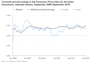 Steady inflation the last decade