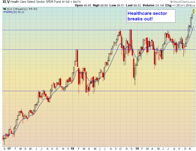 Health Care sector breakout