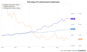 Rents % change increase