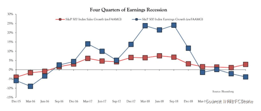 Small Caps earnings recession